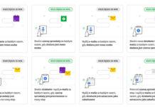 Automatyzacja sprzedaży z wykorzystaniem PipeDrive