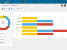 Microsoft Planner - aplikacja do zarządzania projektami